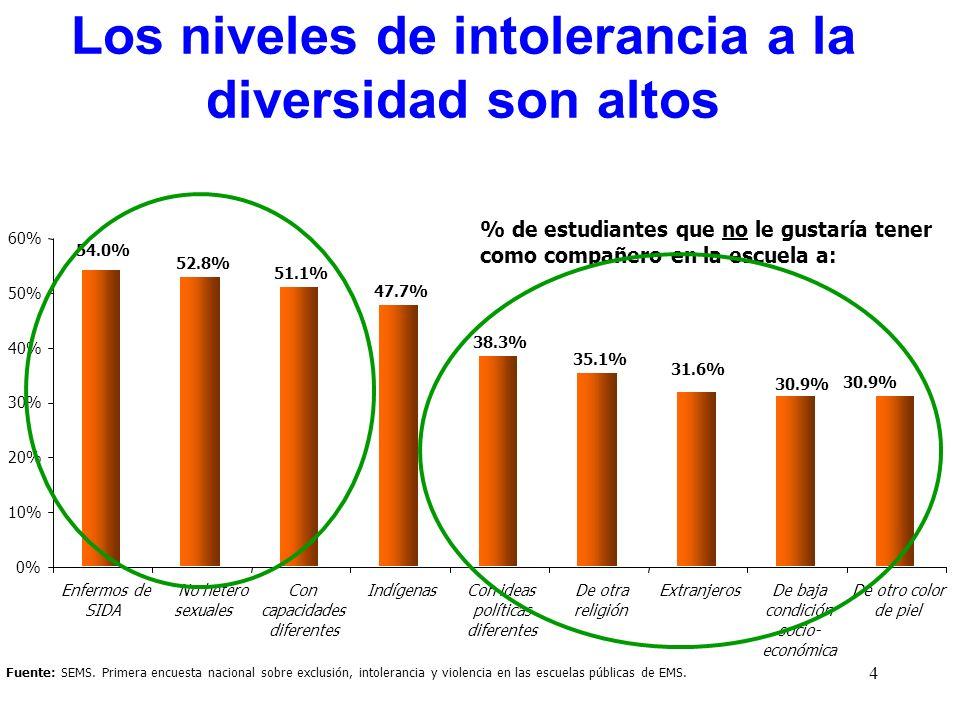 4 Fuente: SEMS. Primera encuesta nacional sobre exclusión, intolerancia y violencia en las escuelas públicas de EMS. Los niveles de intolerancia a la
