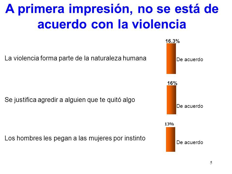 5 A primera impresión, no se está de acuerdo con la violencia La violencia forma parte de la naturaleza humana De acuerdo Se justifica agredir a algui