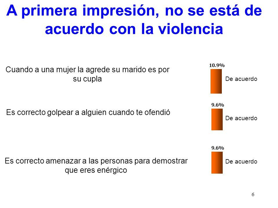 6 A primera impresión, no se está de acuerdo con la violencia 10.9% Cuando a una mujer la agrede su marido es por su cupla De acuerdo 9.6% Es correcto