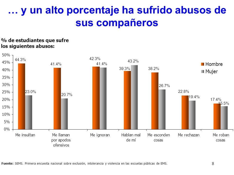 8 Fuente: SEMS. Primera encuesta nacional sobre exclusión, intolerancia y violencia en las escuelas públicas de EMS. … y un alto porcentaje ha sufrido