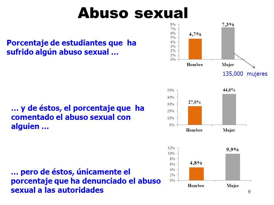 9 Porcentaje de estudiantes que ha sufrido algún abuso sexual … … y de éstos, el porcentaje que ha comentado el abuso sexual con alguien … … pero de é