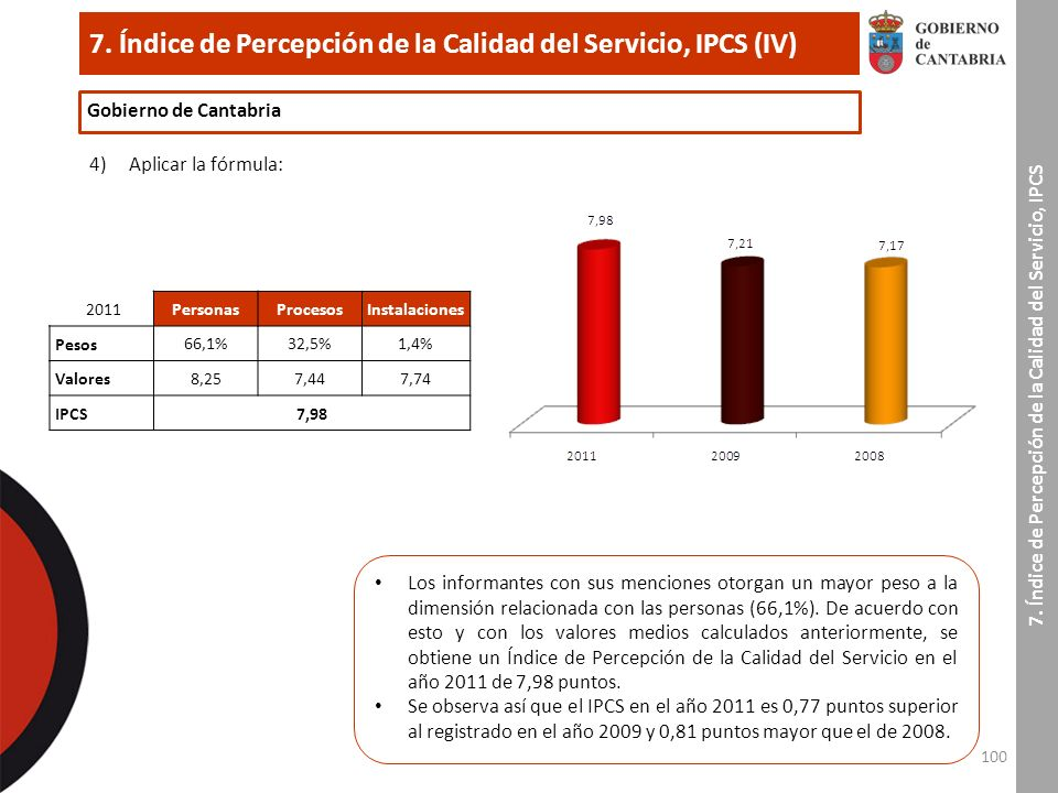 100 7. Índice de Percepción de la Calidad del Servicio, IPCS (IV) 7.