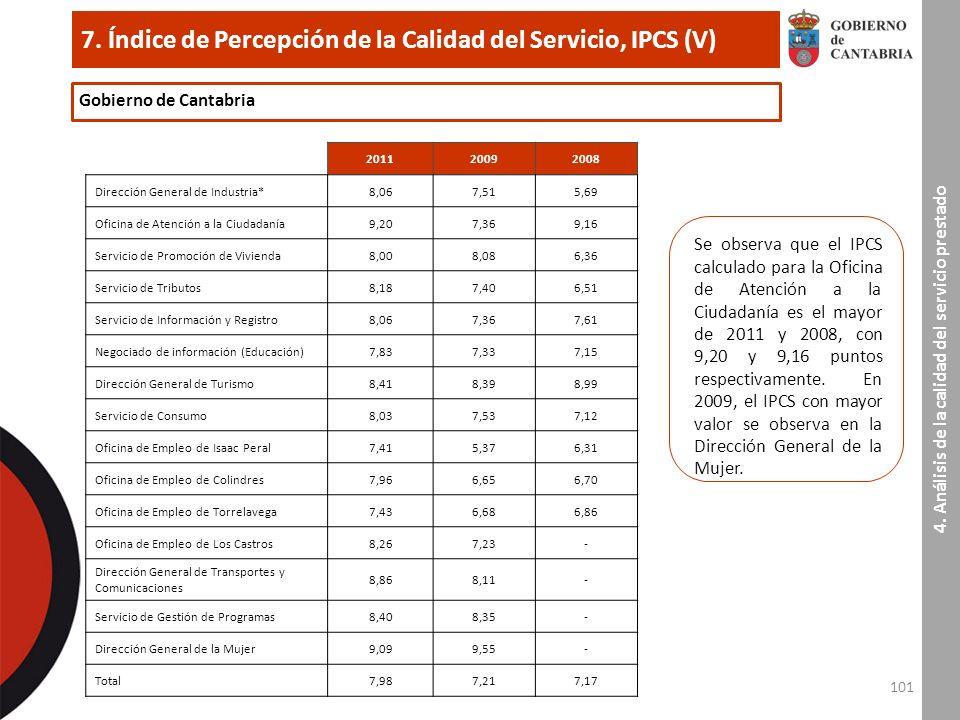 101 7. Índice de Percepción de la Calidad del Servicio, IPCS (V) 4.