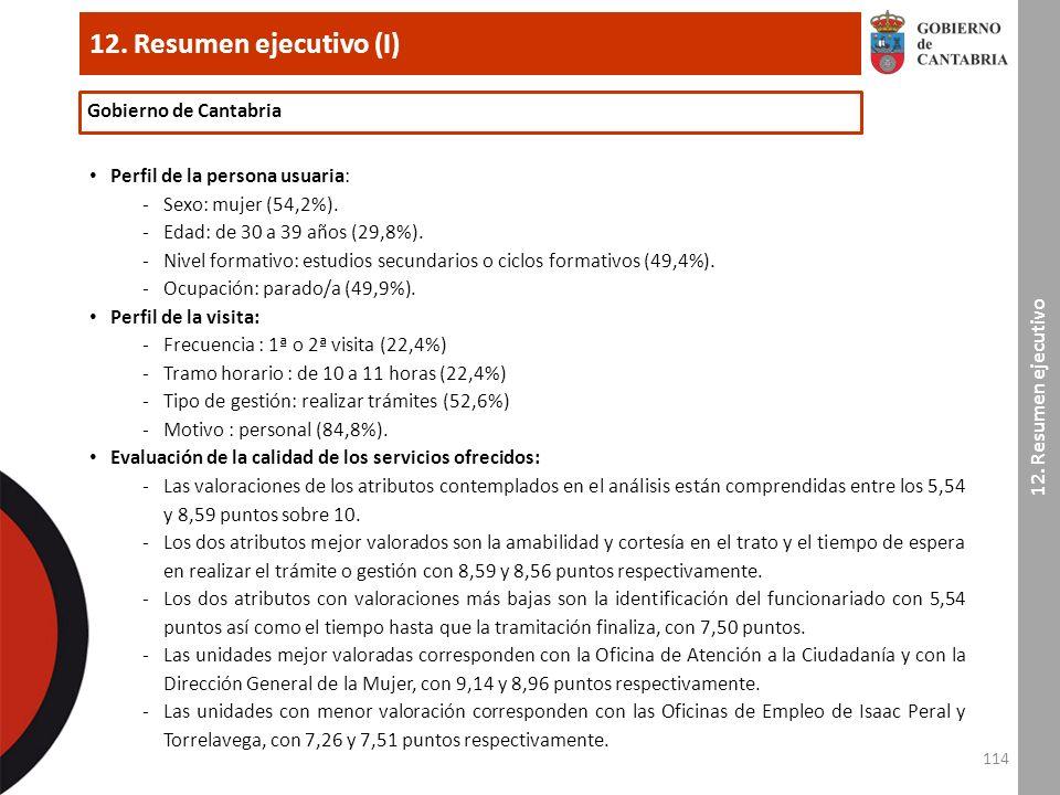 114 12. Resumen ejecutivo (I) Perfil de la persona usuaria: -Sexo: mujer (54,2%).