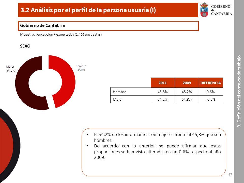 17 3.2 Análisis por el perfil de la persona usuaria (I) Gobierno de Cantabria Muestra : percepción + expectativa (1.400 encuestas) 3.
