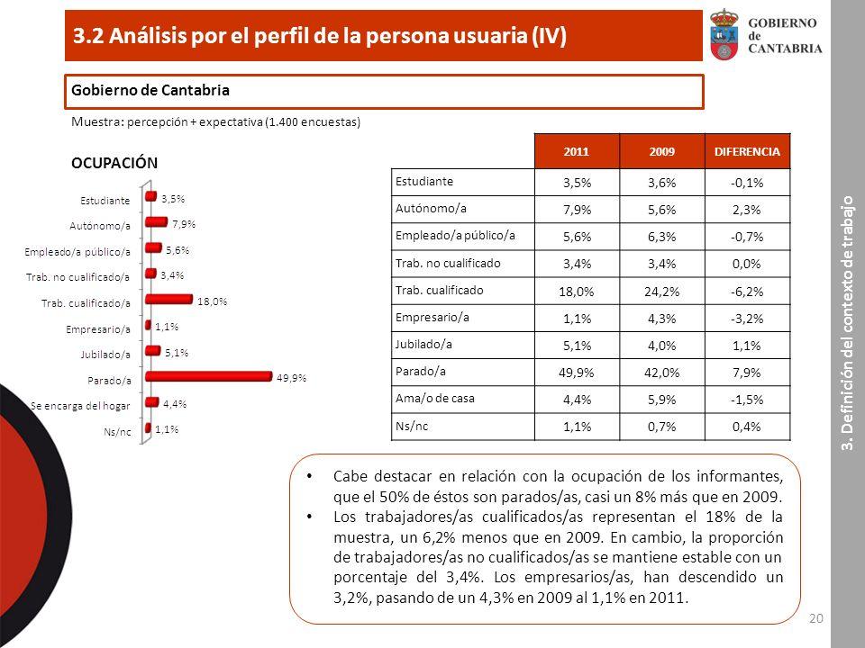 20 3.2 Análisis por el perfil de la persona usuaria (IV) Gobierno de Cantabria Muestra : percepción + expectativa (1.400 encuestas) 3.