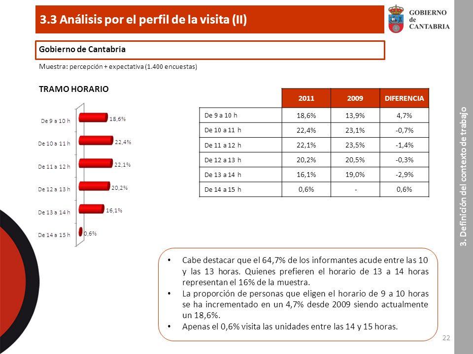 22 3.3 Análisis por el perfil de la visita (II) 3.