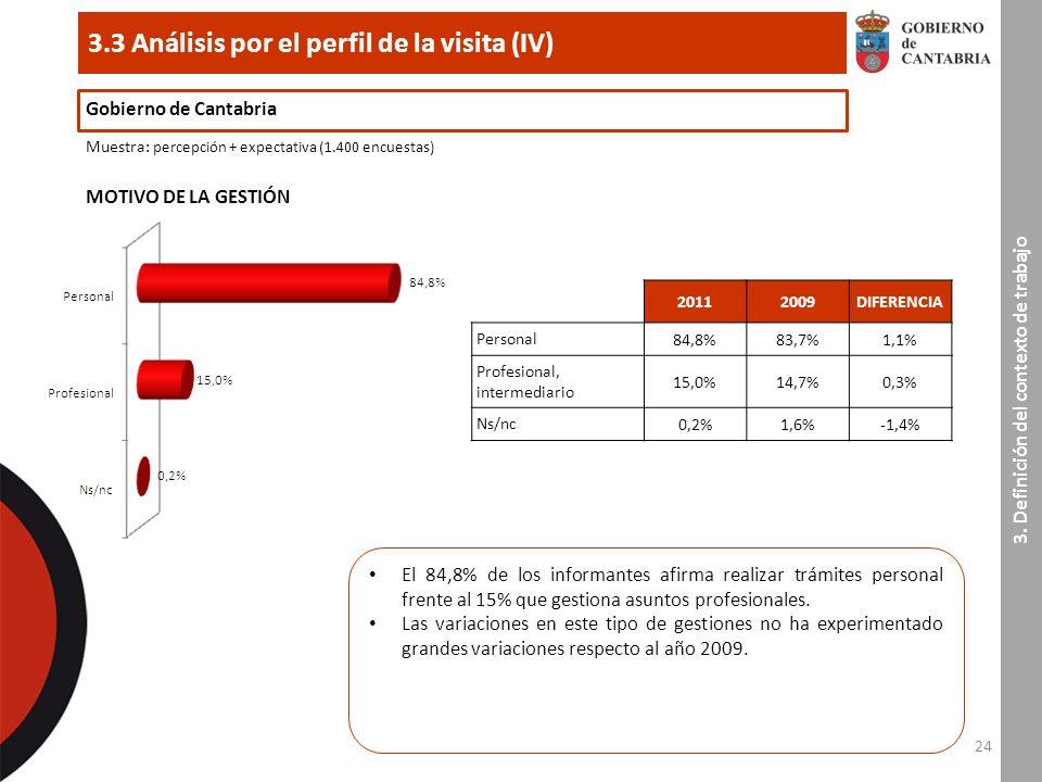 24 3.3 Análisis por el perfil de la visita (IV) 3.