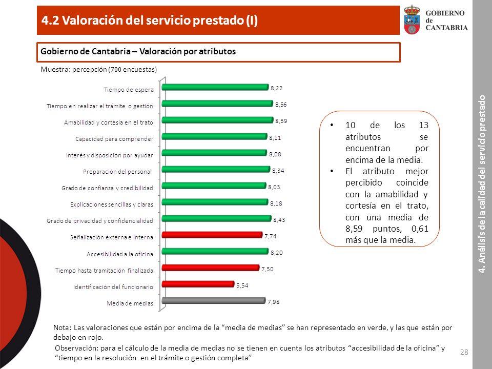 28 4.2 Valoración del servicio prestado (I) 4.