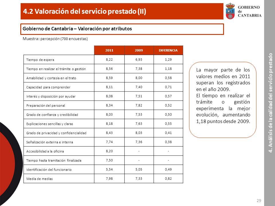 29 4.2 Valoración del servicio prestado (II) 4.