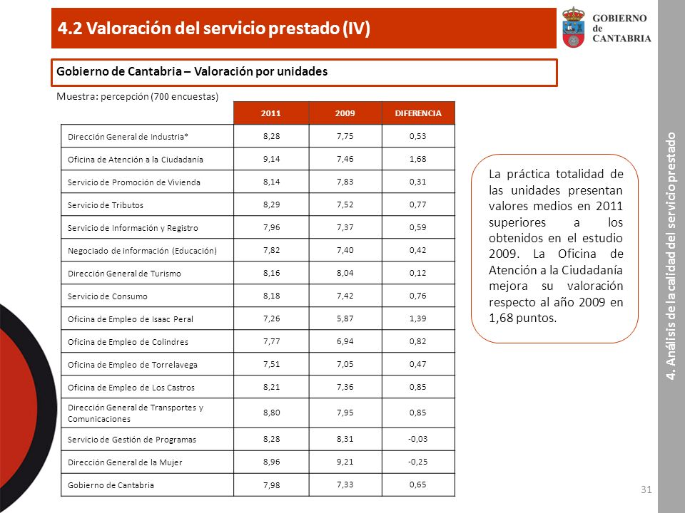 31 4.2 Valoración del servicio prestado (IV) 4.