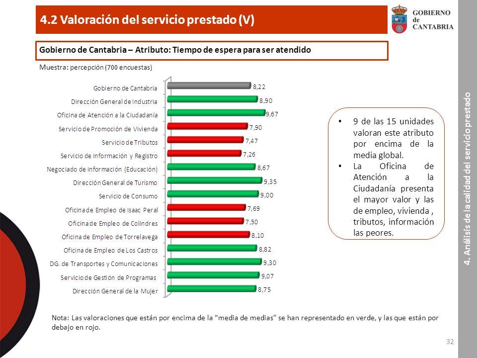 32 4.2 Valoración del servicio prestado (V) 4.