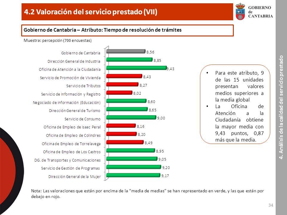 34 4.2 Valoración del servicio prestado (VII) 4.