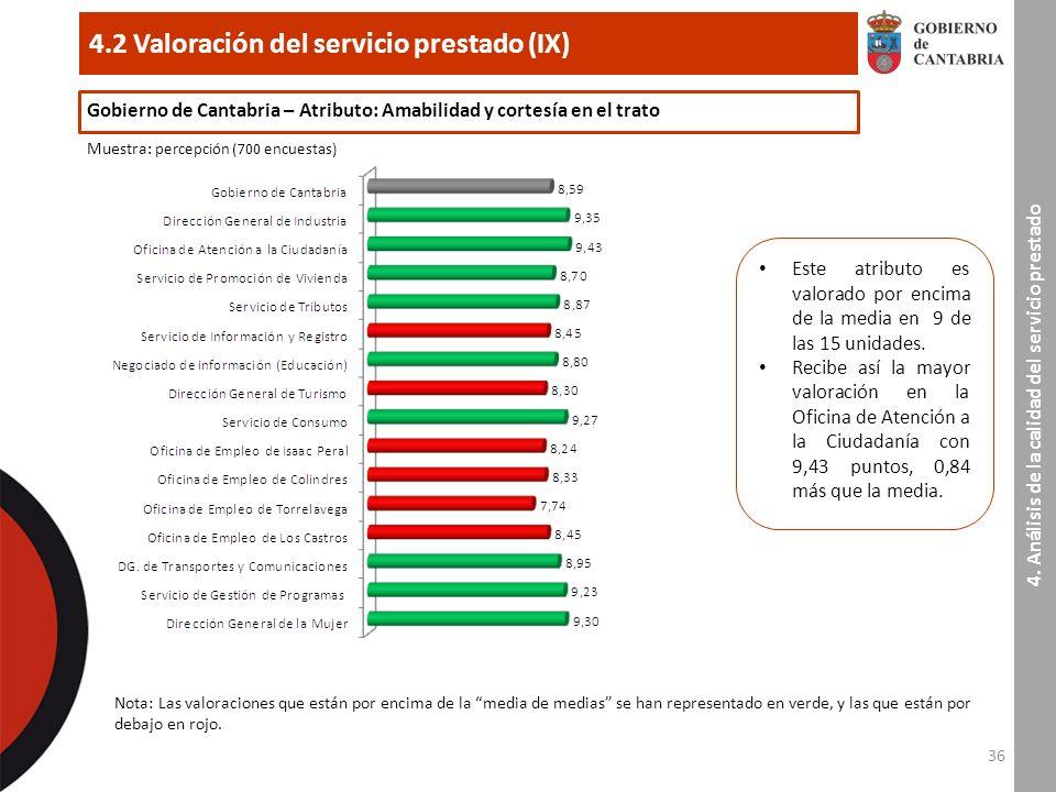 36 4.2 Valoración del servicio prestado (IX) 4.