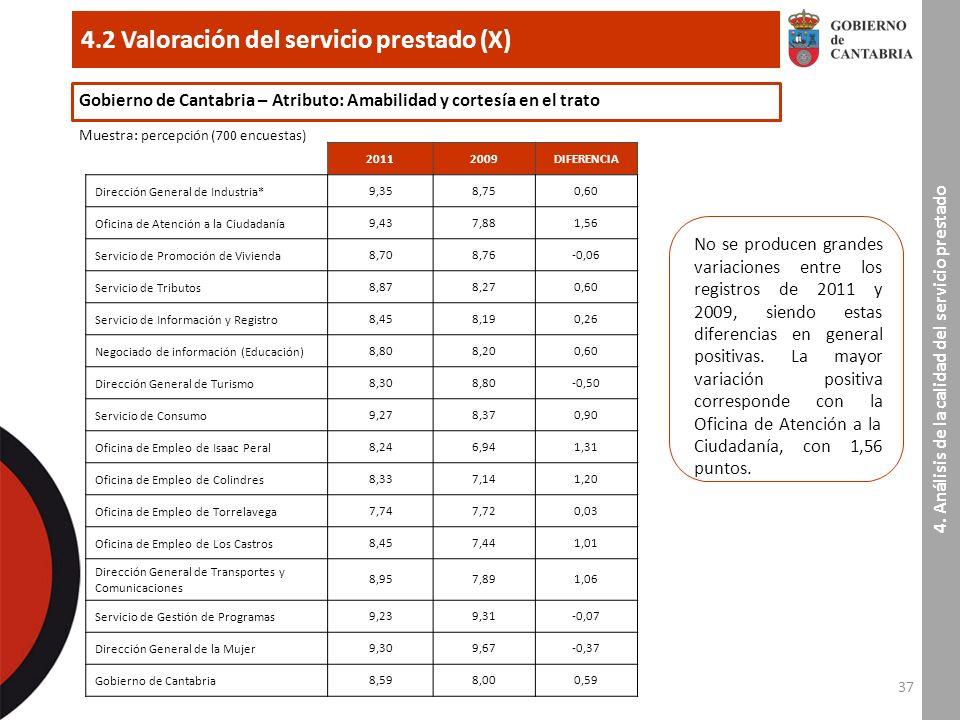 37 4.2 Valoración del servicio prestado (X) 4.