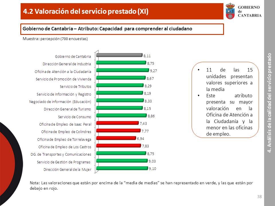 38 4.2 Valoración del servicio prestado (XI) 4.