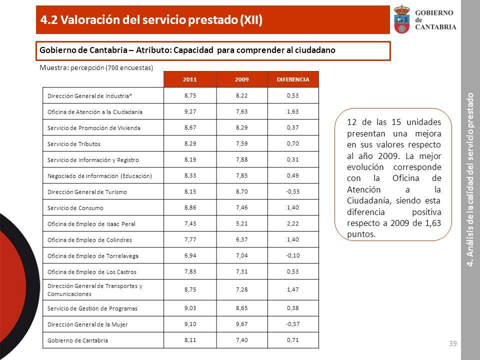 39 4.2 Valoración del servicio prestado (XII) 4.