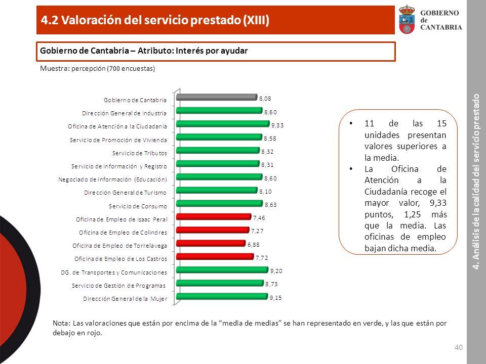40 4.2 Valoración del servicio prestado (XIII) 4.