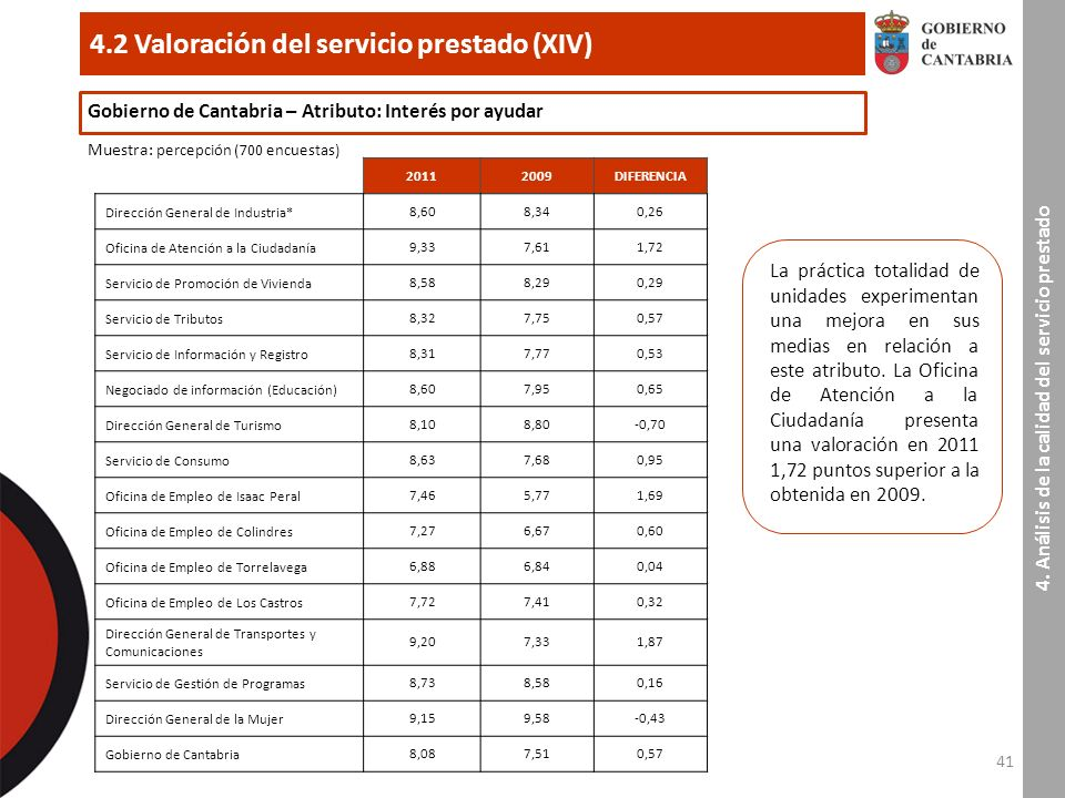 41 4.2 Valoración del servicio prestado (XIV) 4.