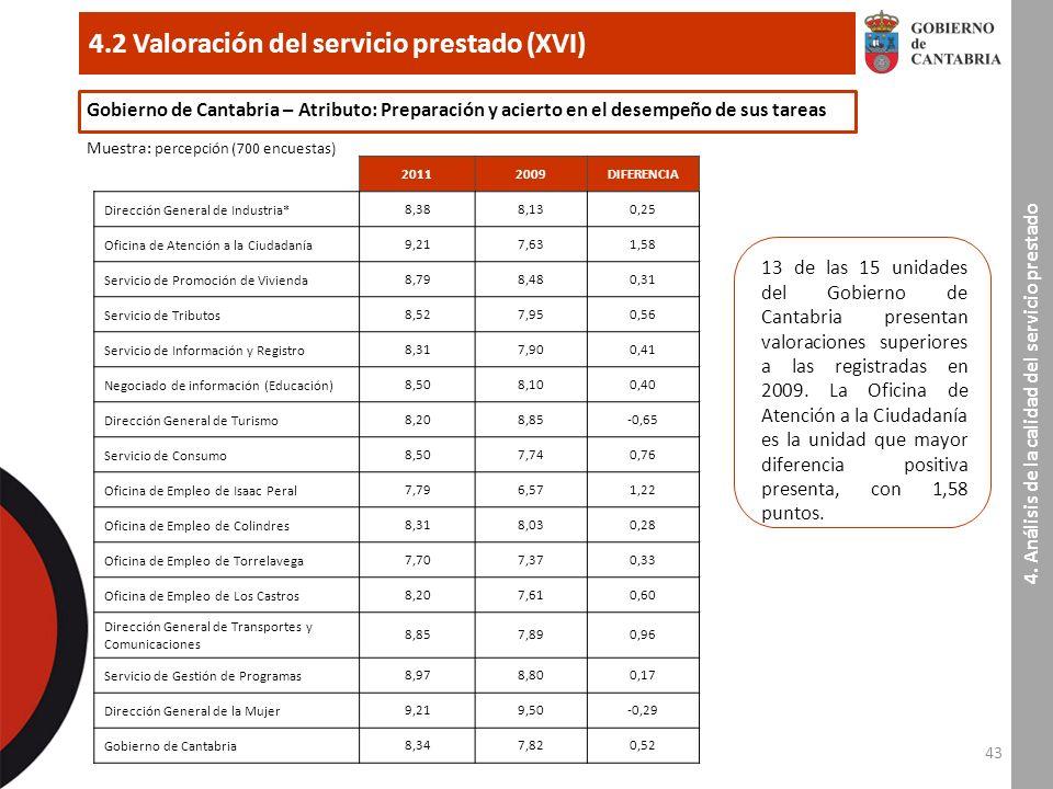 43 4.2 Valoración del servicio prestado (XVI) 4.