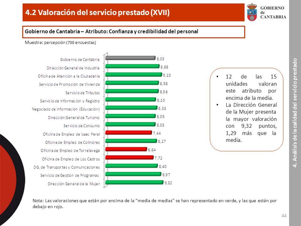 44 4.2 Valoración del servicio prestado (XVII) 4.