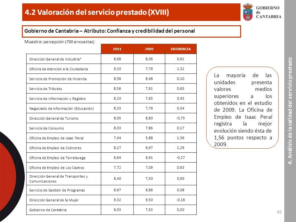 45 4.2 Valoración del servicio prestado (XVIII) 4.