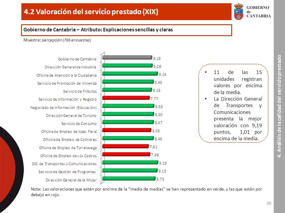 46 4.2 Valoración del servicio prestado (XIX) 4.
