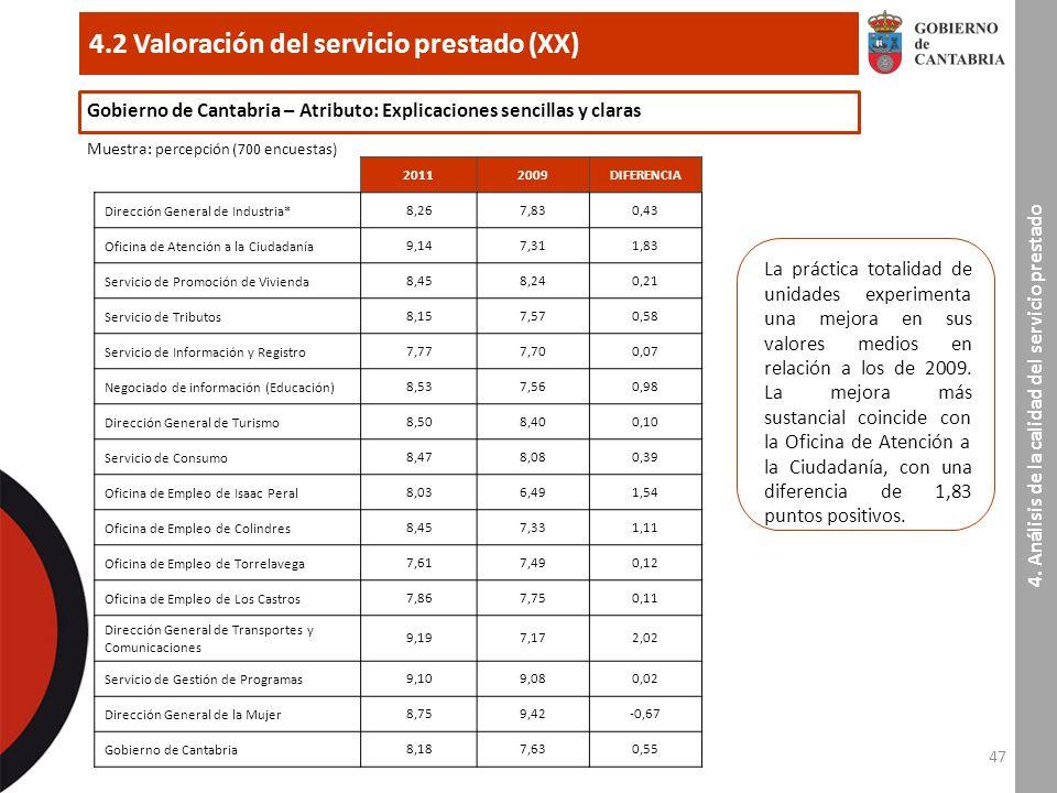 47 4.2 Valoración del servicio prestado (XX) 4.