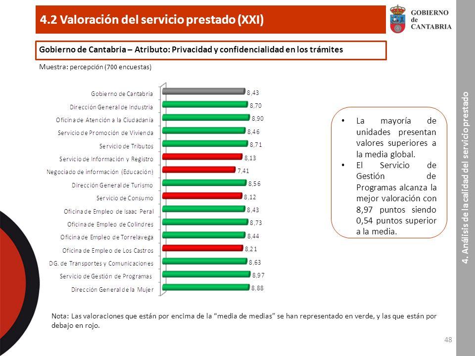48 4.2 Valoración del servicio prestado (XXI) 4.