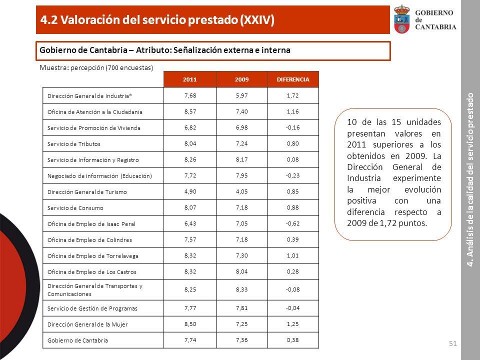 51 4.2 Valoración del servicio prestado (XXIV) 4.