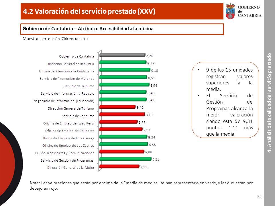 52 4.2 Valoración del servicio prestado (XXV) 4.