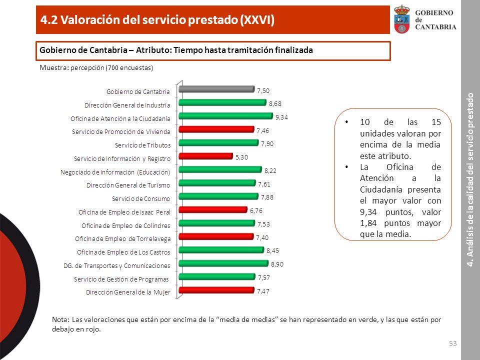 53 4.2 Valoración del servicio prestado (XXVI) 4.