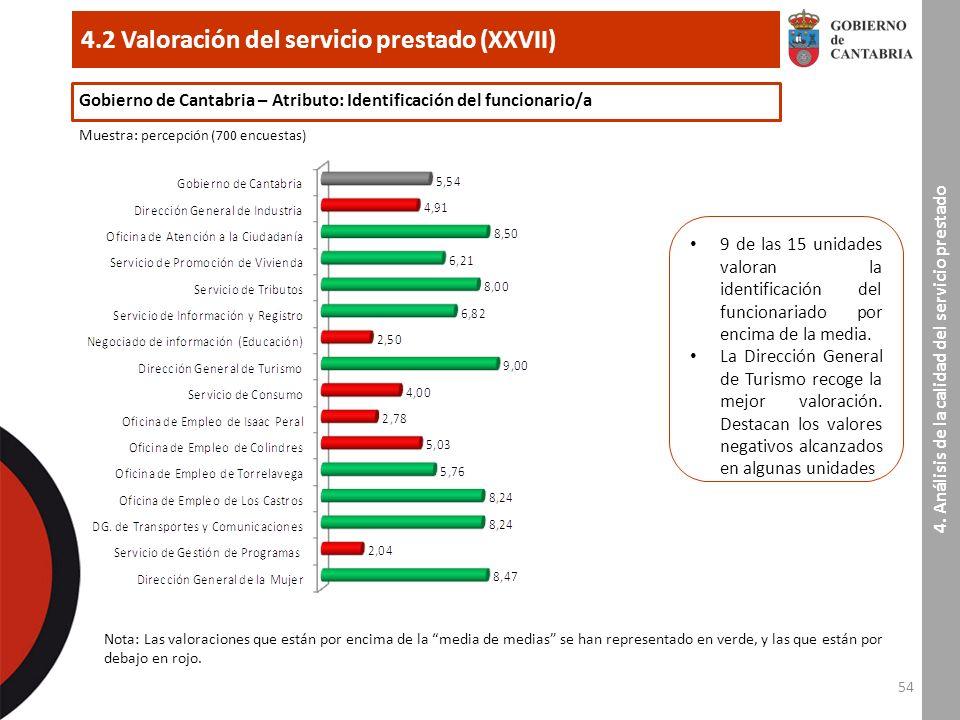54 4.2 Valoración del servicio prestado (XXVII) 4.