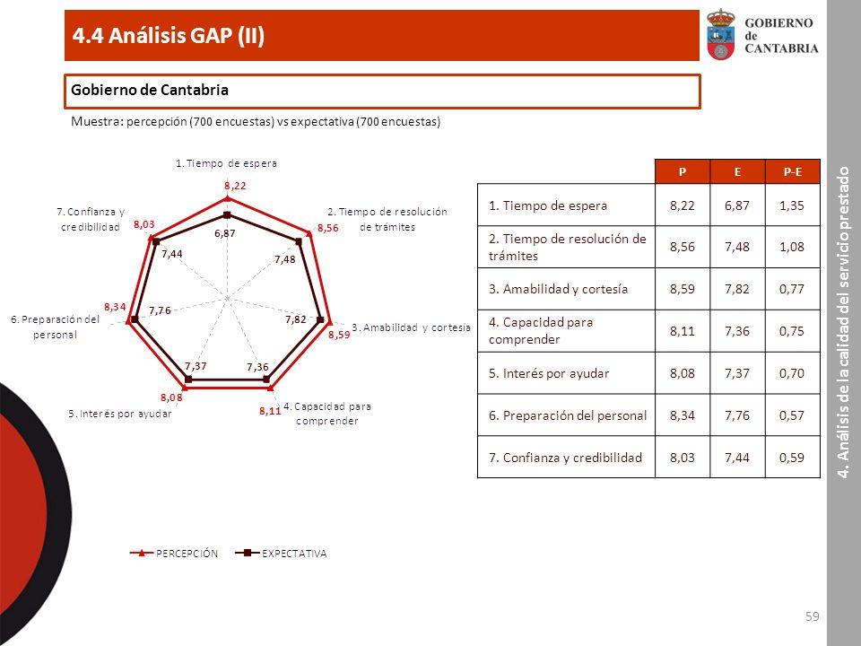 59 4.4 Análisis GAP (II) 4.
