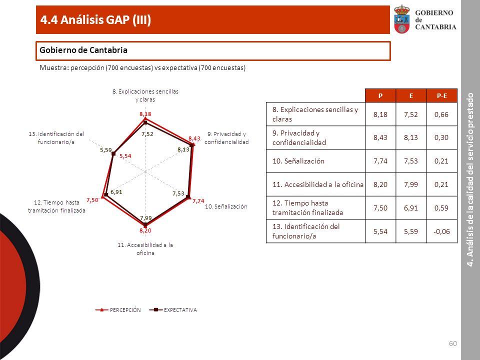 60 4.4 Análisis GAP (III) 4.