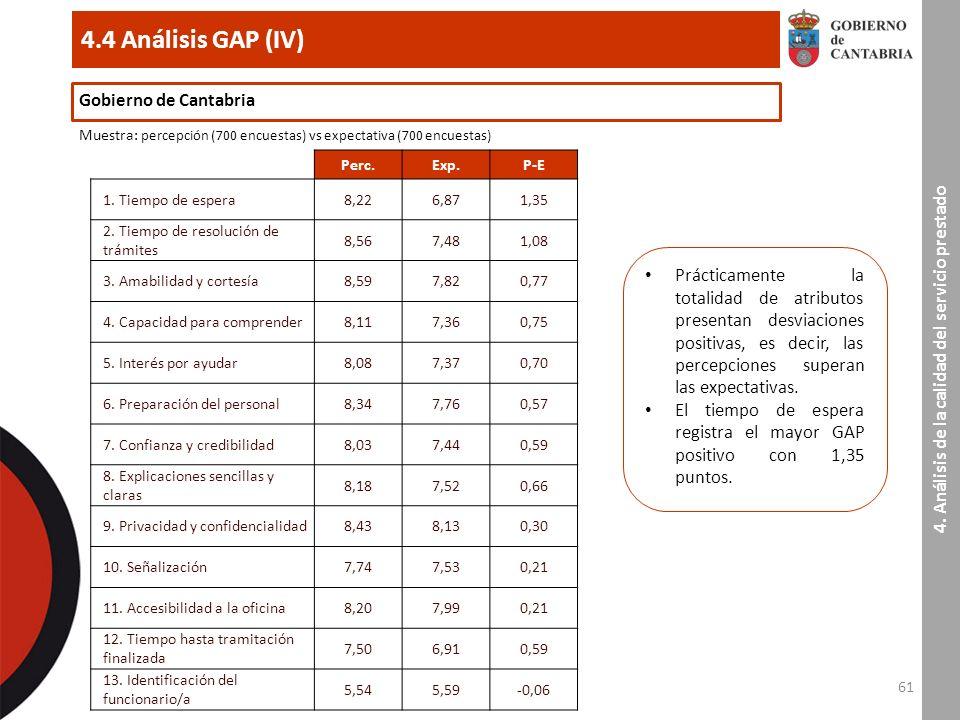 61 4.4 Análisis GAP (IV) 4.