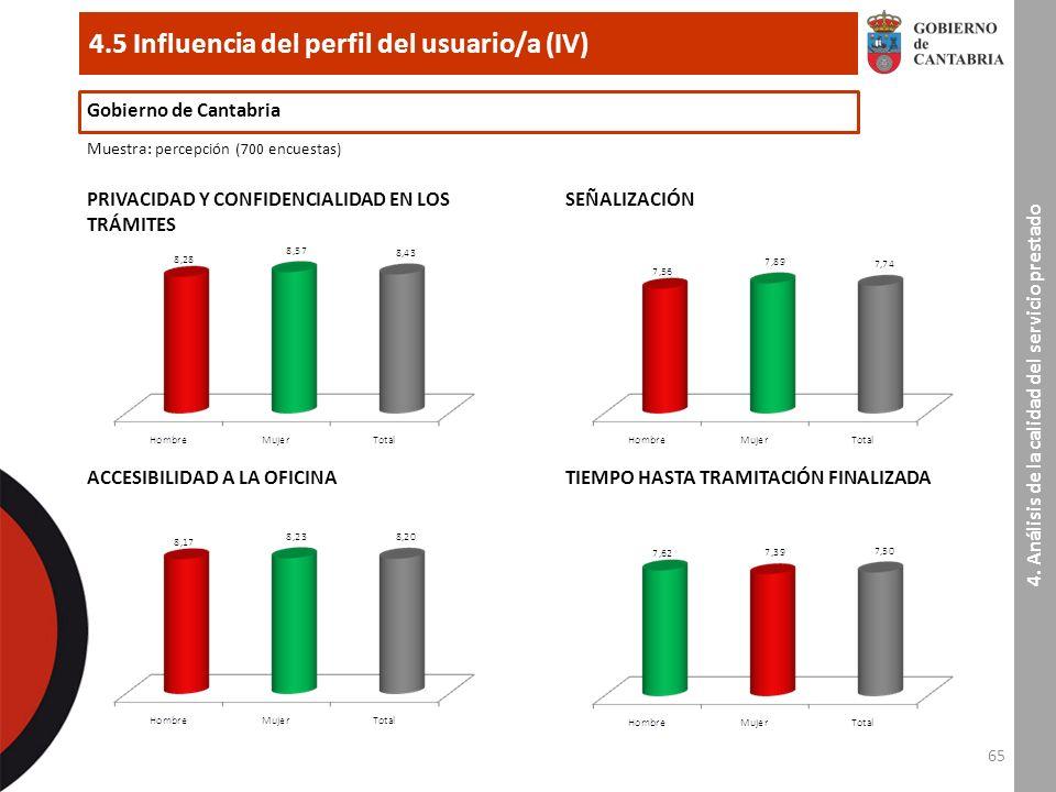65 4.5 Influencia del perfil del usuario/a (IV) Gobierno de Cantabria Muestra : percepción (700 encuestas) PRIVACIDAD Y CONFIDENCIALIDAD EN LOS TRÁMITES 4.