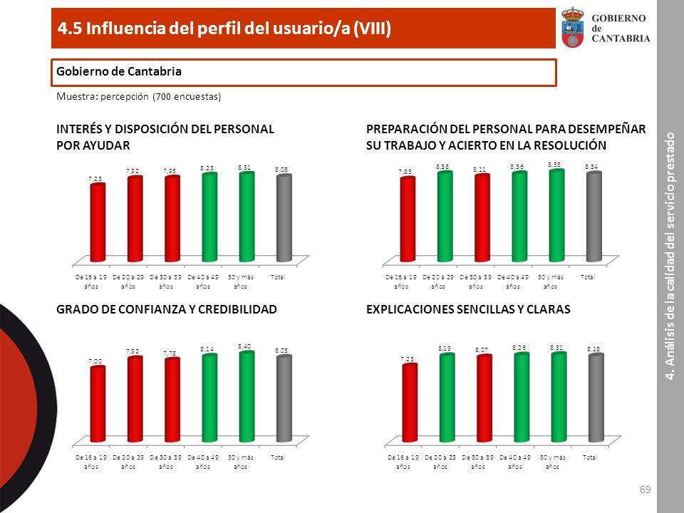 69 4.5 Influencia del perfil del usuario/a (VIII) Gobierno de Cantabria Muestra : percepción (700 encuestas) INTERÉS Y DISPOSICIÓN DEL PERSONAL POR AYUDAR 4.