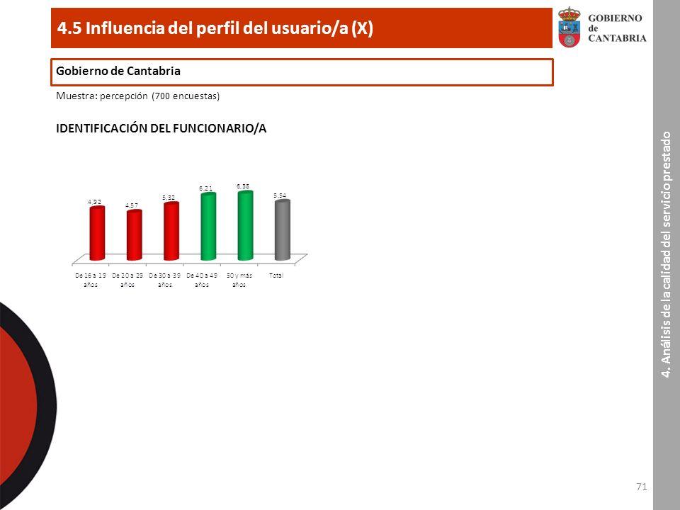 71 4.5 Influencia del perfil del usuario/a (X) Gobierno de Cantabria Muestra : percepción (700 encuestas) IDENTIFICACIÓN DEL FUNCIONARIO/A 4.