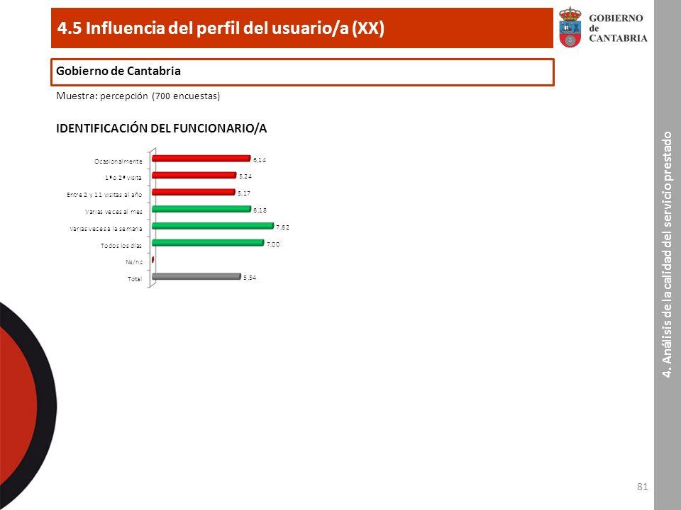 81 4.5 Influencia del perfil del usuario/a (XX) Gobierno de Cantabria Muestra : percepción (700 encuestas) IDENTIFICACIÓN DEL FUNCIONARIO/A 4.