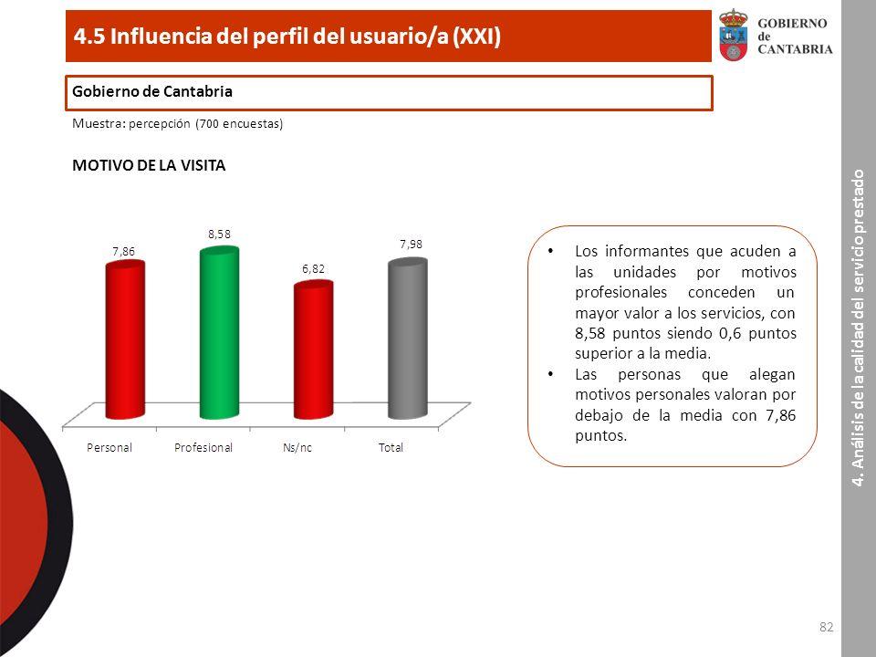 82 4.5 Influencia del perfil del usuario/a (XXI) Gobierno de Cantabria Muestra : percepción (700 encuestas) MOTIVO DE LA VISITA 4.