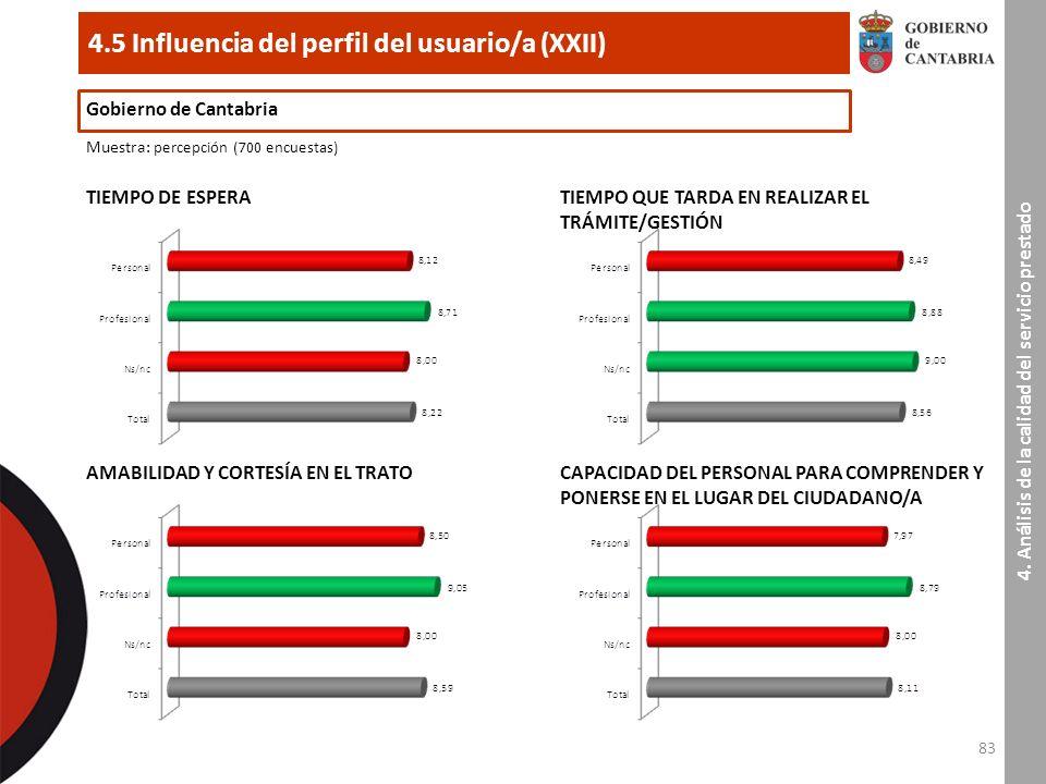 83 4.5 Influencia del perfil del usuario/a (XXII) Gobierno de Cantabria Muestra : percepción (700 encuestas) TIEMPO DE ESPERA 4.