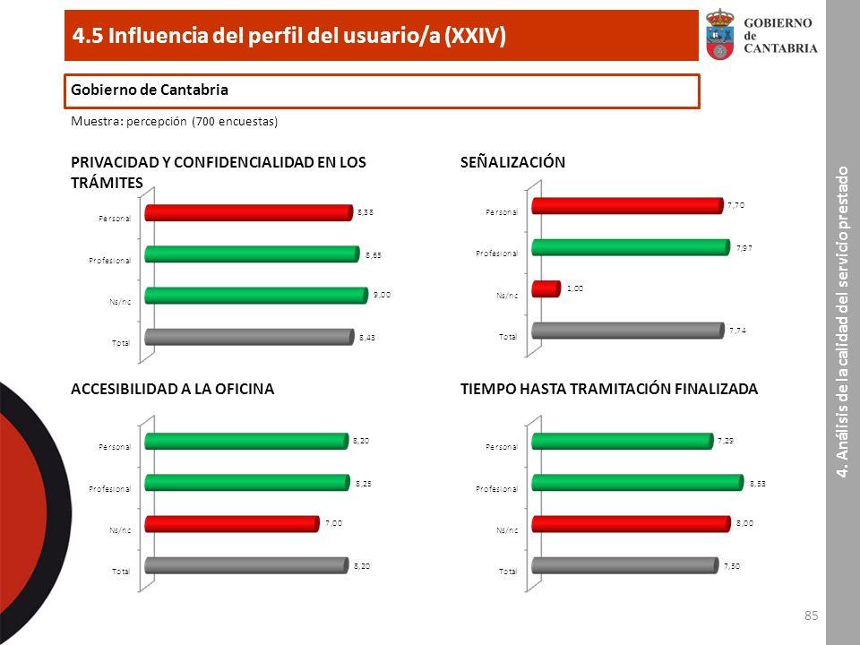 85 4.5 Influencia del perfil del usuario/a (XXIV) Gobierno de Cantabria Muestra : percepción (700 encuestas) PRIVACIDAD Y CONFIDENCIALIDAD EN LOS TRÁMITES 4.