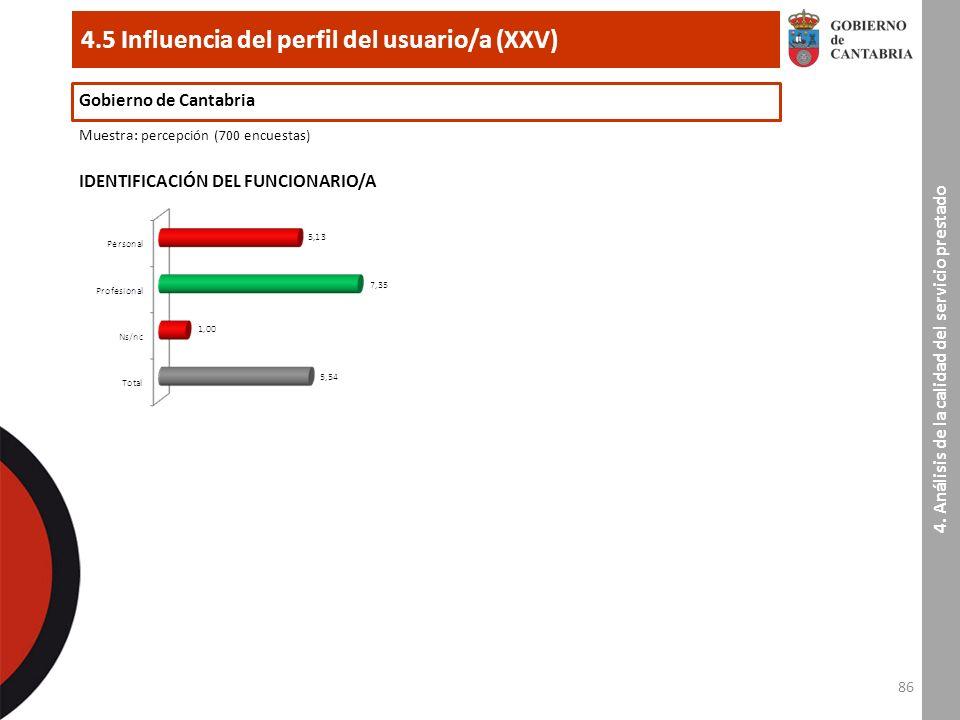 86 4.5 Influencia del perfil del usuario/a (XXV) Gobierno de Cantabria Muestra : percepción (700 encuestas) IDENTIFICACIÓN DEL FUNCIONARIO/A 4.