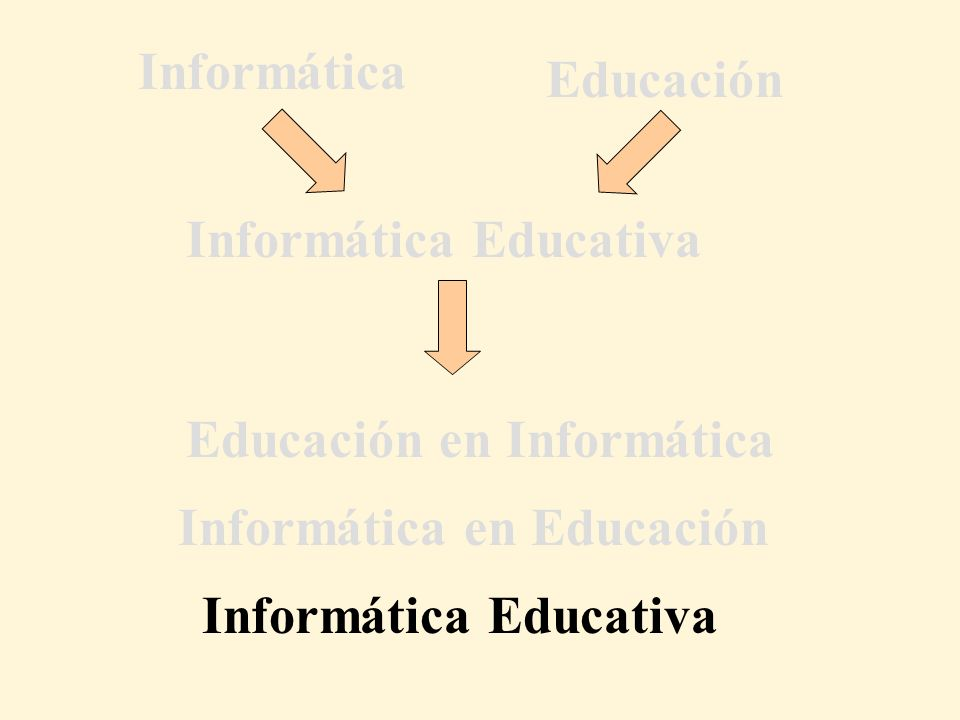 Educación en Informática Informática Educativa Informática Educación Informática Educativa