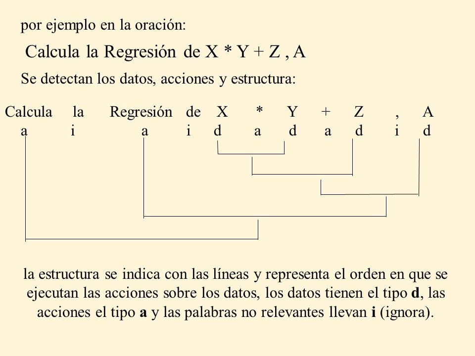 por ejemplo en la oración: Calcula la Regresión de X * Y + Z, A Se detectan los datos, acciones y estructura: Calcula la Regresión de X * Y + Z, A a i a i d a d a d i d la estructura se indica con las líneas y representa el orden en que se ejecutan las acciones sobre los datos, los datos tienen el tipo d, las acciones el tipo a y las palabras no relevantes llevan i (ignora).