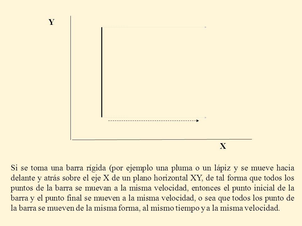 Si se toma una barra rígida (por ejemplo una pluma o un lápiz y se mueve hacia delante y atrás sobre el eje X de un plano horizontal XY, de tal forma que todos los puntos de la barra se muevan a la misma velocidad, entonces el punto inicial de la barra y el punto final se mueven a la misma velocidad, o sea que todos los punto de la barra se mueven de la misma forma, al mismo tiempo y a la misma velocidad.