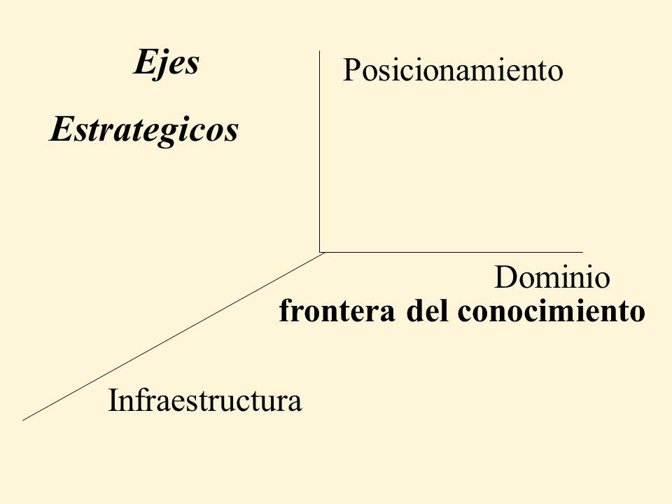 Dominio Posicionamiento Infraestructura frontera del conocimiento Ejes Estrategicos