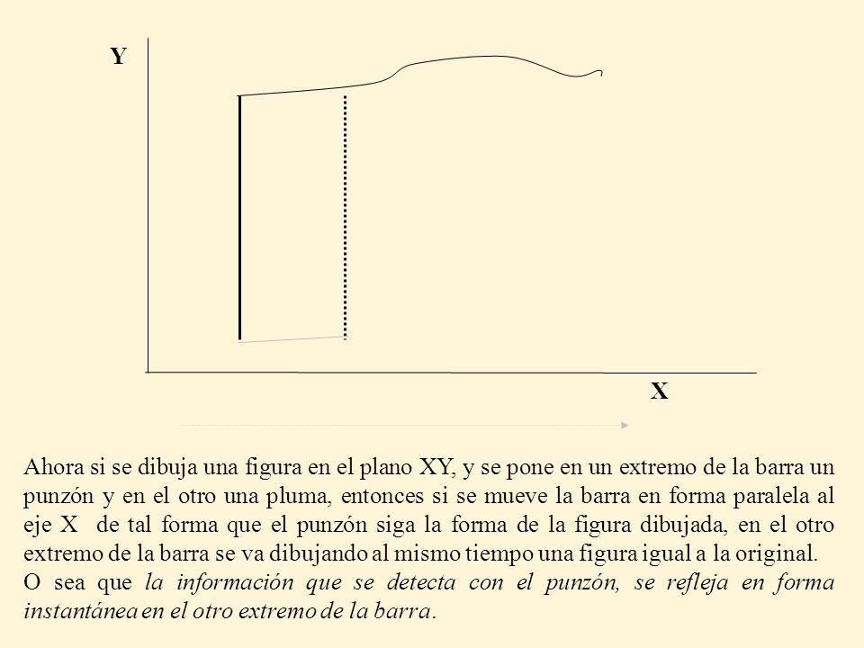 Ahora si se dibuja una figura en el plano XY, y se pone en un extremo de la barra un punzón y en el otro una pluma, entonces si se mueve la barra en forma paralela al eje X de tal forma que el punzón siga la forma de la figura dibujada, en el otro extremo de la barra se va dibujando al mismo tiempo una figura igual a la original.