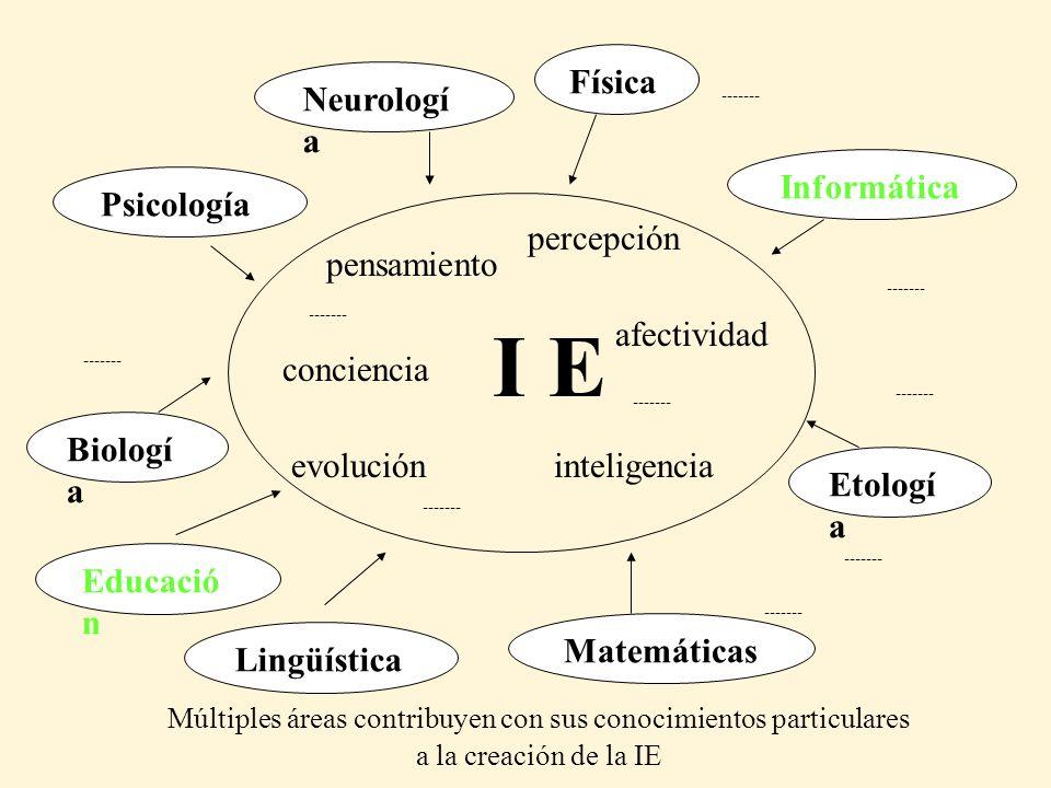 Psicología Neurologí a Lingüística Biologí a Matemáticas Etologí a Física Informática ------- I E pensamiento percepción afectividad inteligencia conc